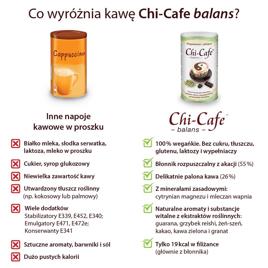 Chi-Cafe balans porównanie