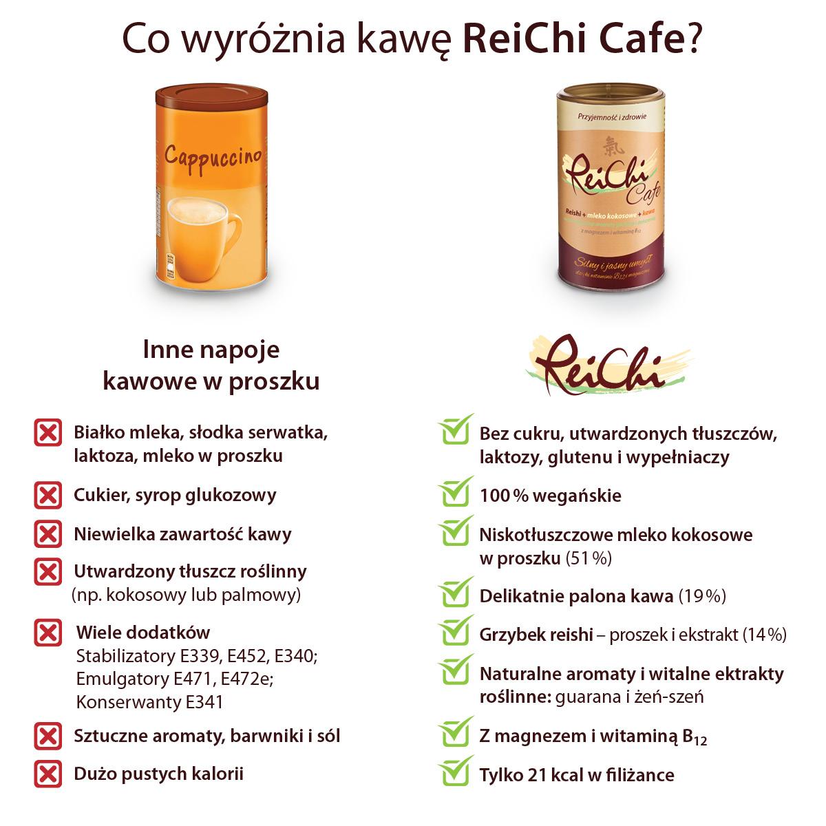 ReiChi porównanie
