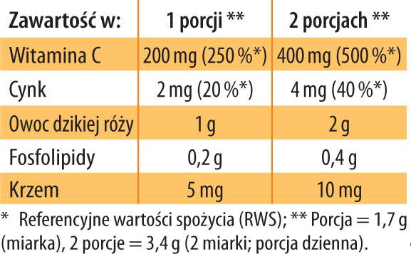 Witamina C Fosfolipidy Dr Jacobs tabela
